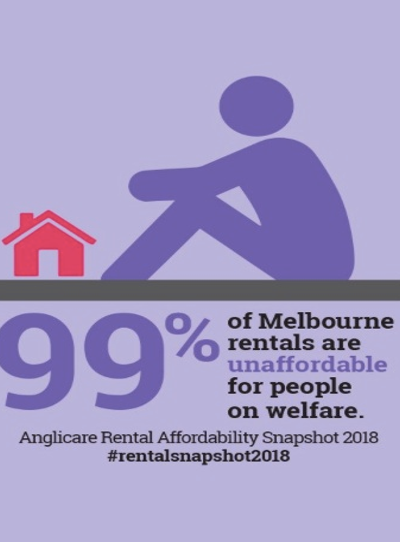 99% of Melbourne rentals are unaffordable for people on welfare